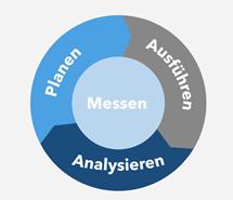 Plan, Execute & Analyze