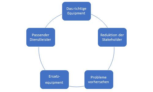 Optimale Messelogistik Diagramm