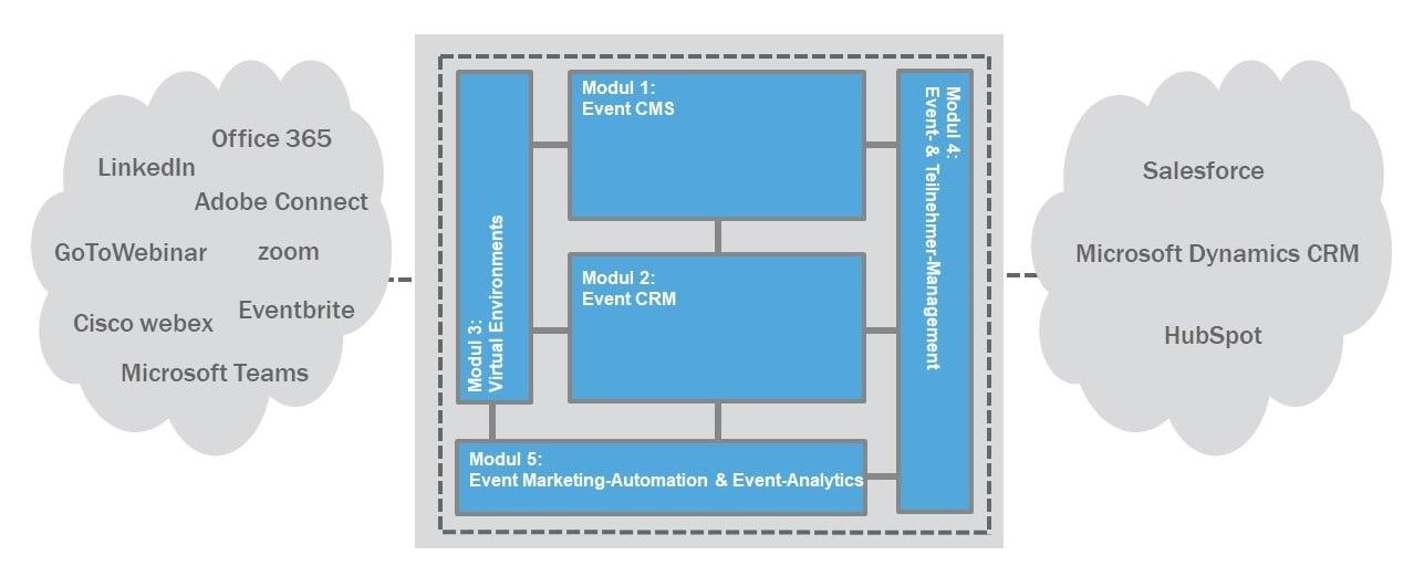 Virtuelle Eventplattform Reference Framework