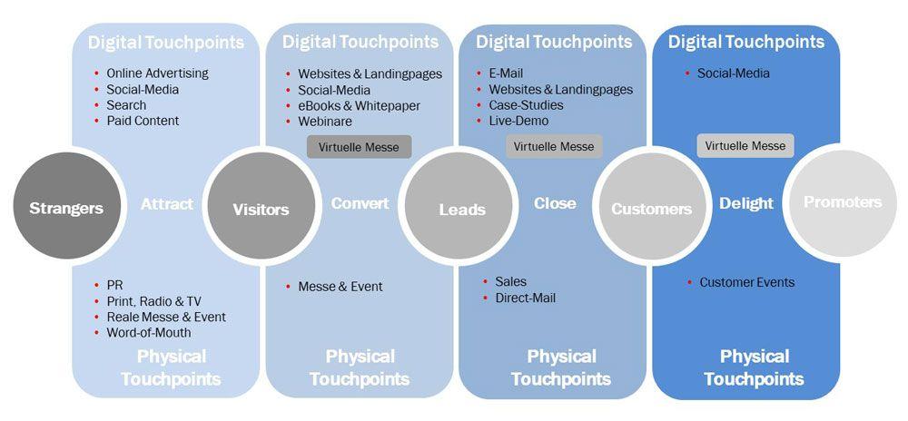 Virtuelle Messe in der Customer Journey-1