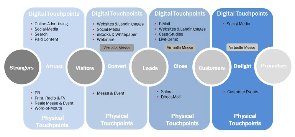 virtuelle-messe-in-der-customer-journey