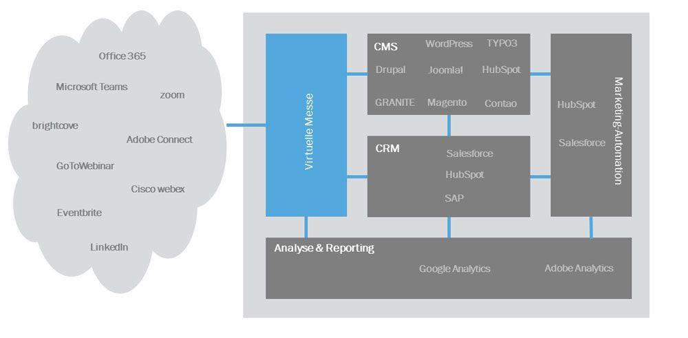 Software-Architektur gemäß AMICO-Modell