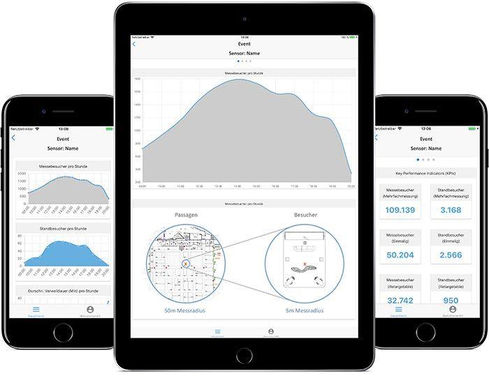 myWWM Event Metrics Besuchermessung App Auswertung